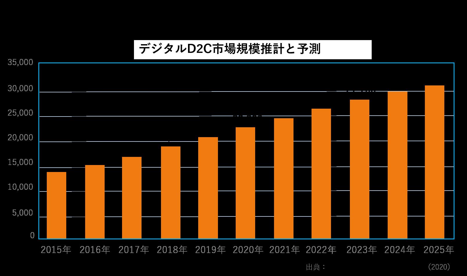 デジタルD2C市場規模推計と予測