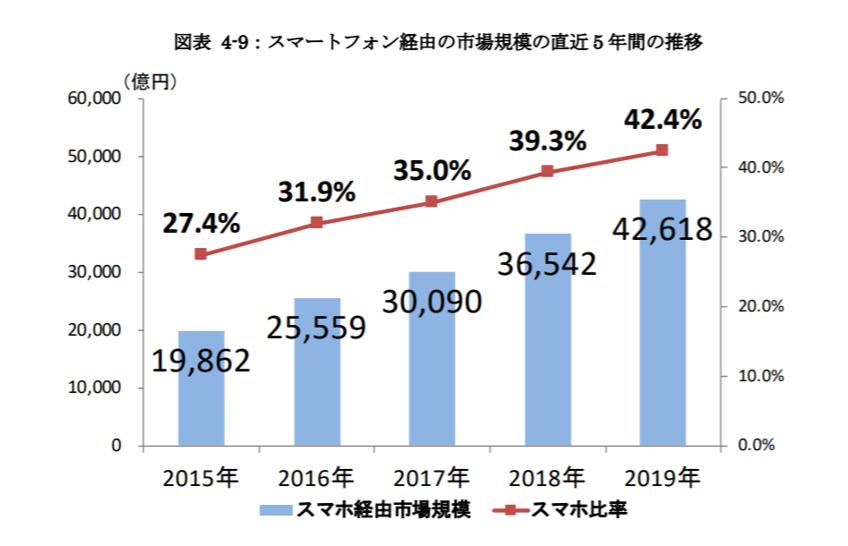 スマートフォン経由のEC市場規模
