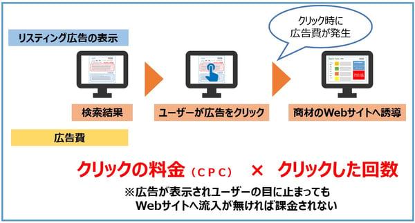 リスティング広告_クリック課金の仕組み