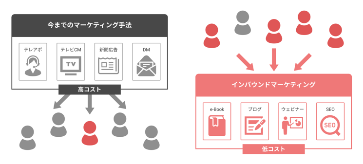 今までのマーケティング手法とインバウンドマーケティング手法