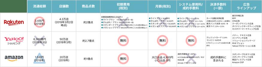 大手モールサイト比較 (1)