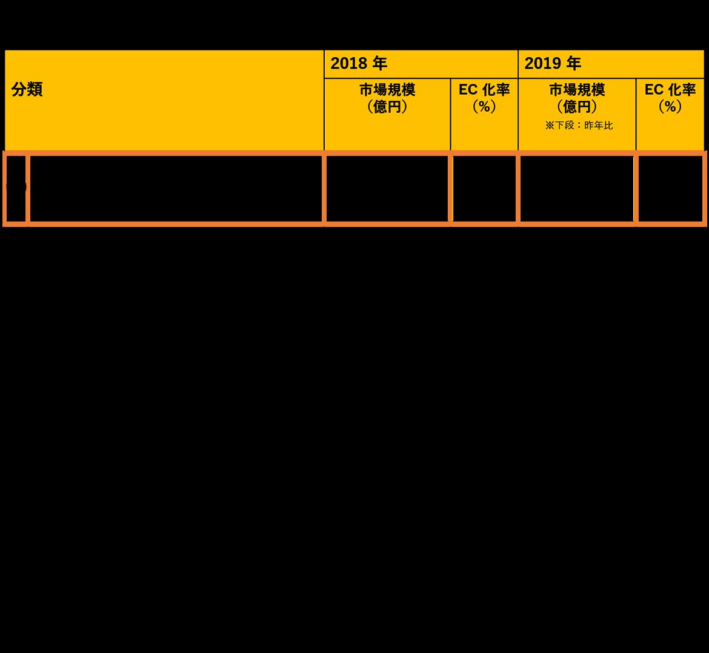 物販系分野の BtoC-EC 市場規模 の図