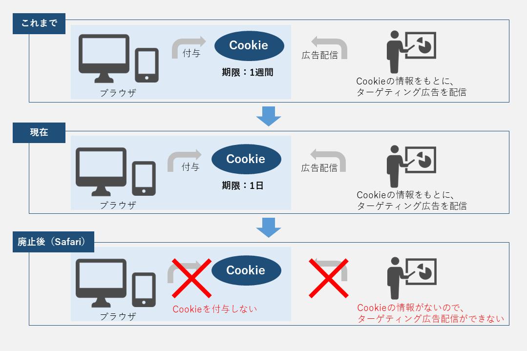 Cookieの廃止
