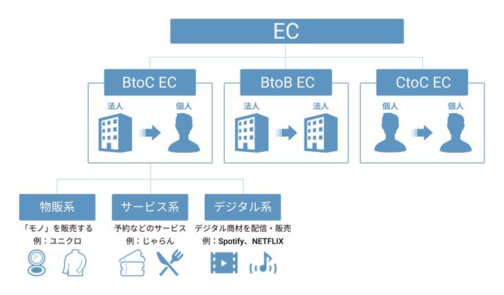 ECの種類について
