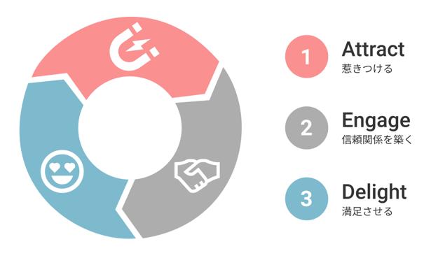 インバウンドマーケティングの3step