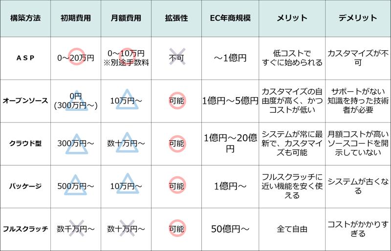 カートシステム比較表