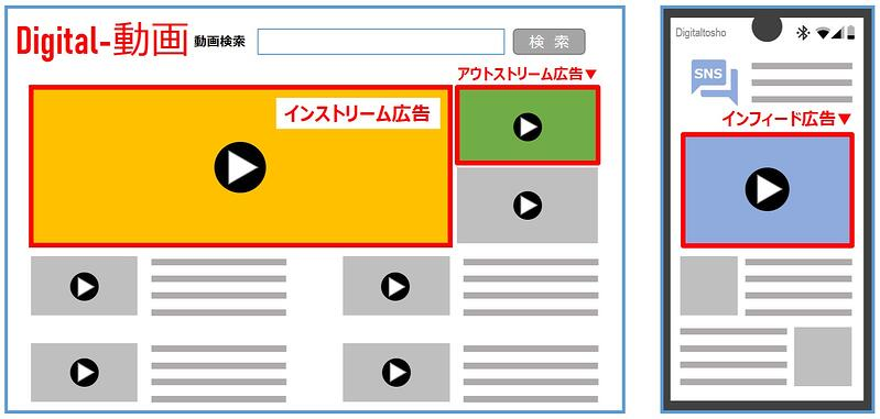 動画広告_広告の種類
