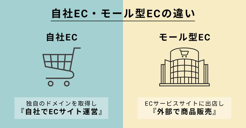 自社EC・モール型ECの違い