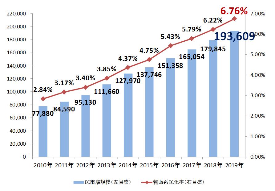 BtoC ECの市場規模