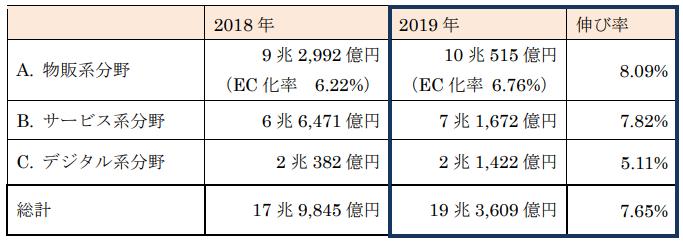 ec2621_2019ec市場規模