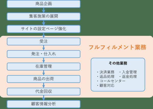 フルフィルメント業務一覧図