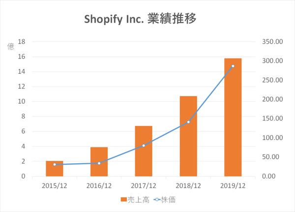 Shopify業績推移