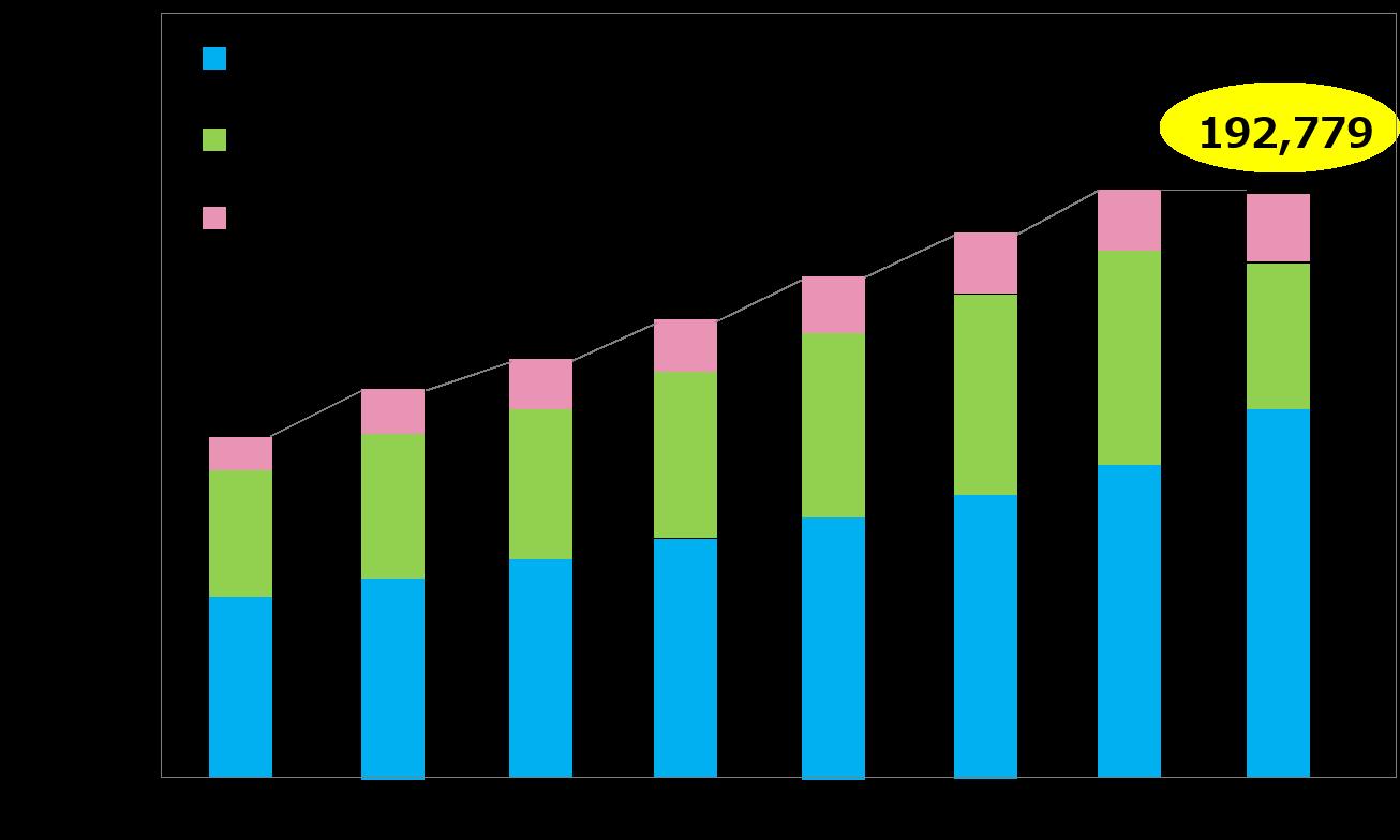 BtoC EC市場規模の経年推移