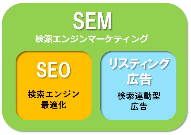 SEMと、その代表的手法であるSEOとリスティング広告の関係図