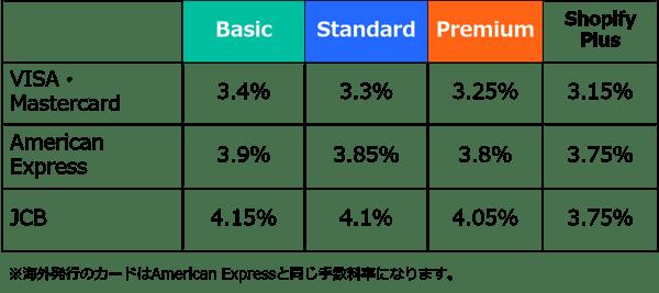 Shopifyの決済手数料(Shopifyペイメント利用の場合)