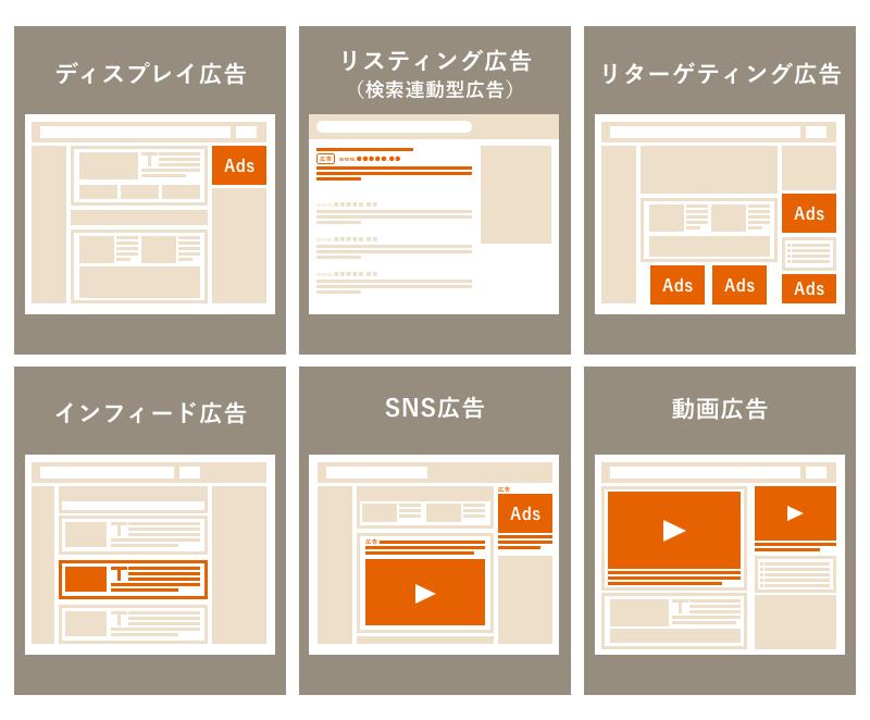 インターネット広告の種類