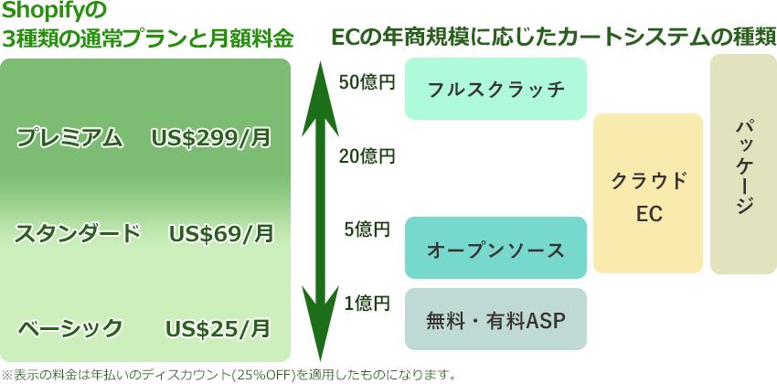Shopifyのプランと月額料金とECの年商規模に応じたカートシステムの種類 図説