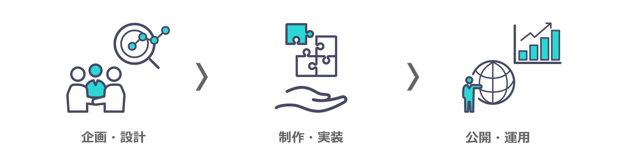 service_web_Flow