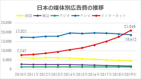 日本の媒体別広告費の推移
