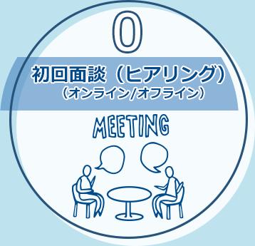 0.初回面談(ヒアリング)(オンライン/オフライン)
