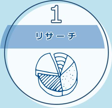 1.リサーチ